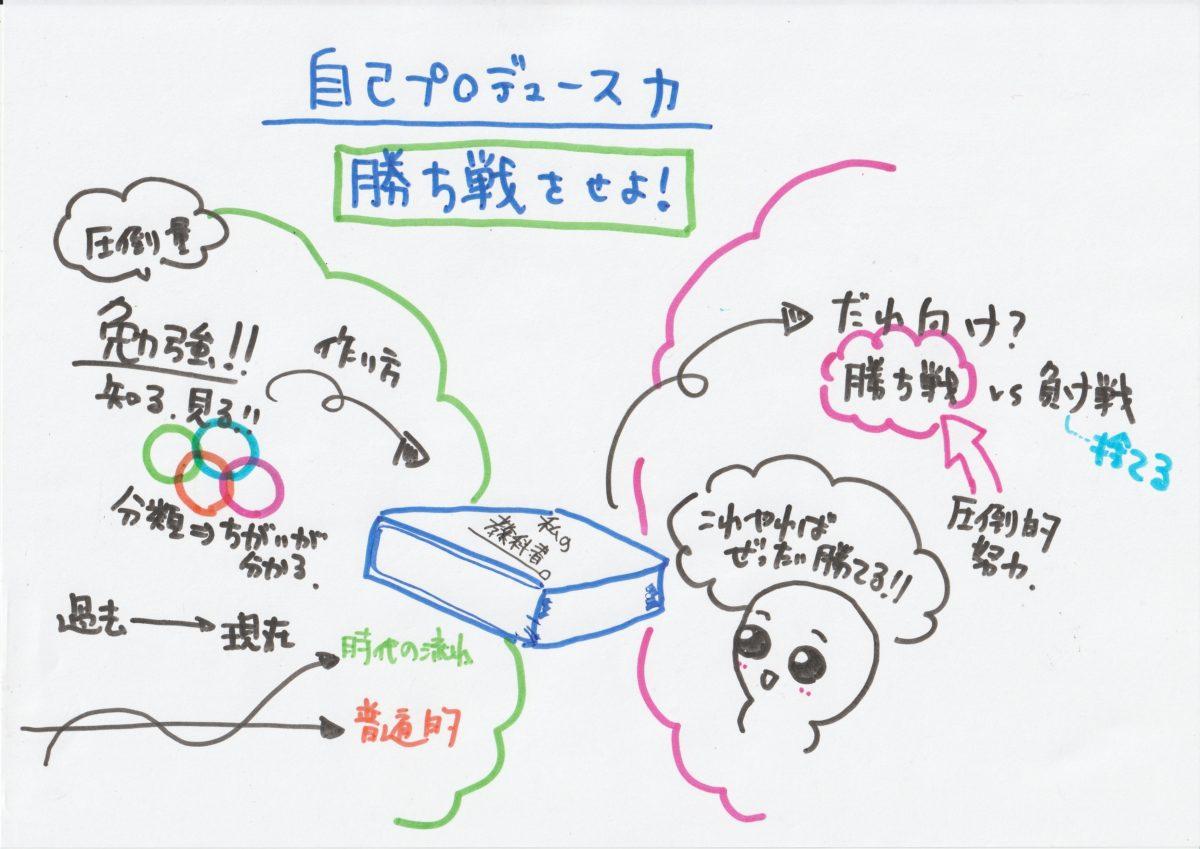 【図解】自己プロデュース力(島田紳助)は「勝ち戦をせよ!」