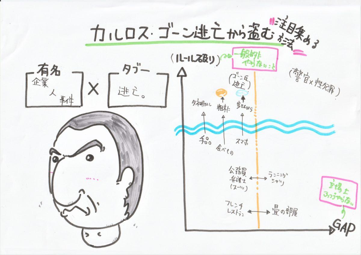 【図解】カルロス・ゴーン氏の逃亡ニュースを教材にして分解したら「注目を集めるタブーのグラフ」ができた!