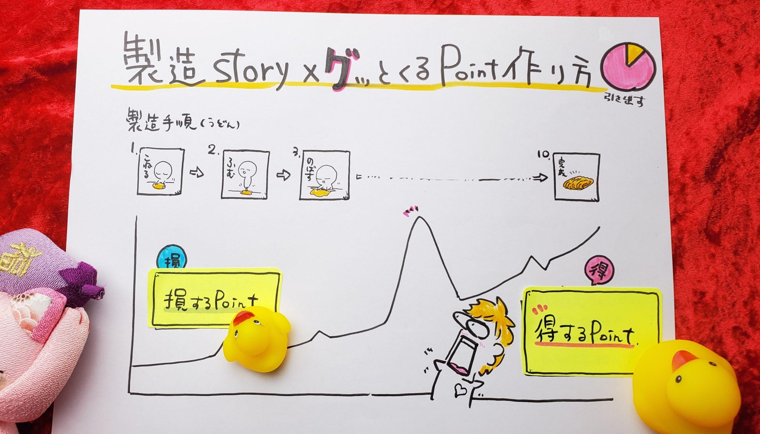 製造ストーリーの伝え方・損&得するポイント【図解ビジネス】